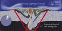 Simulating Path of 'Magma Mush' Inside an Active Volcano