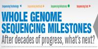 Whole Genome Sequencing Milestones